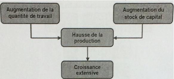 croissance travail et production