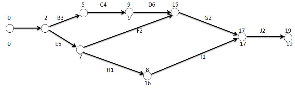 outils dops réseau PERT