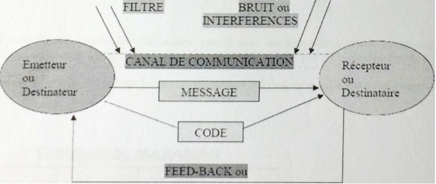 enjeux et stratégies communication