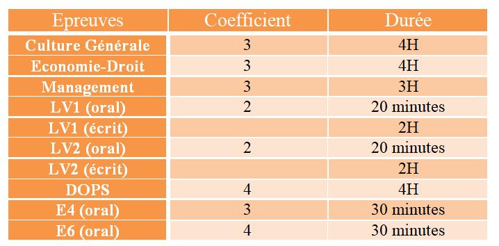 matières et coefficients bts am