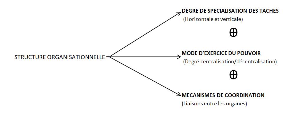 configurations structurelles