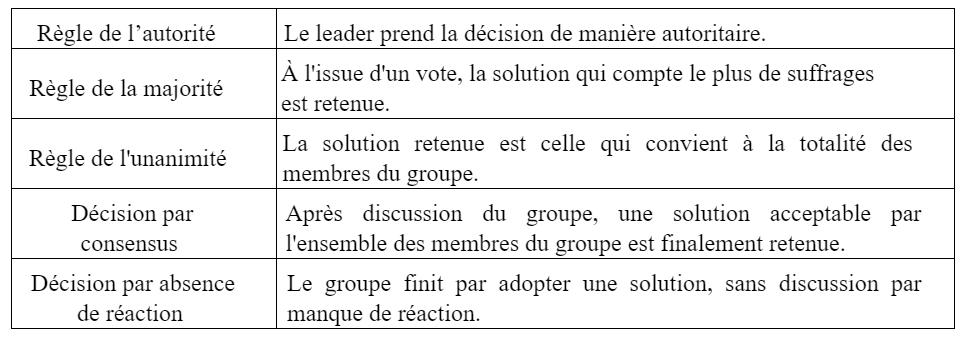 cohésion de groupe