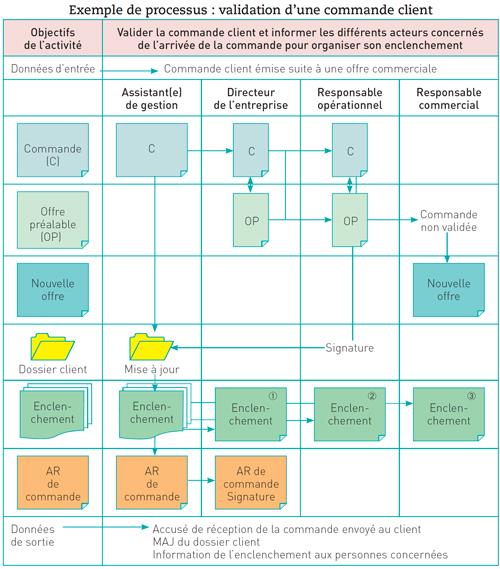 processus diagramme imagé