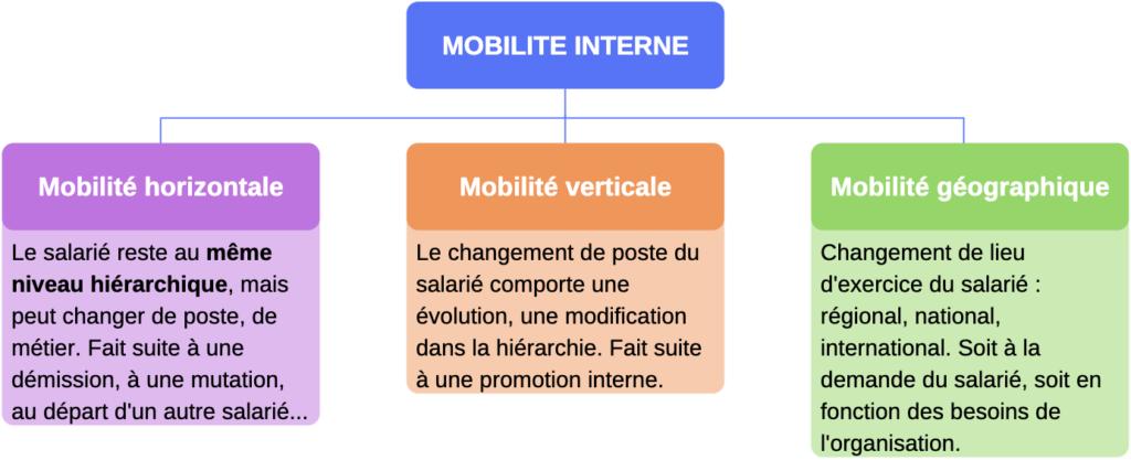 mobilités professionnelles géographiques