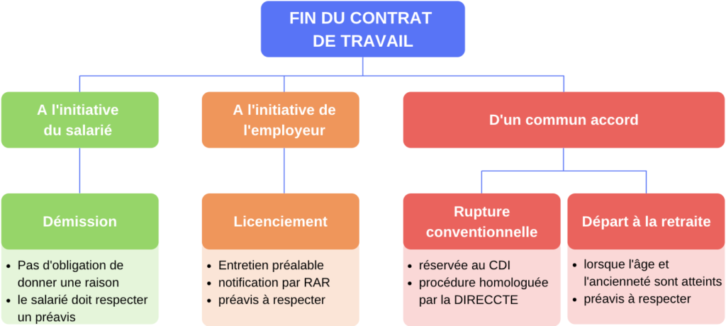 Les modalités de fin de contrat de travail