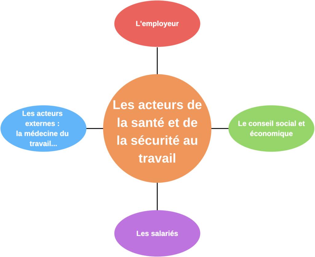 L'analyse des conditions de travail et la prévention des situations à risques