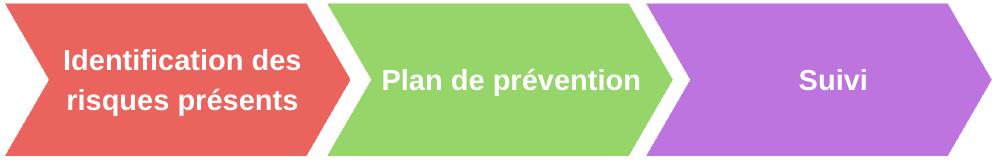 prévention des situations à risques