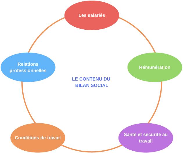 Le contenu du bilan social