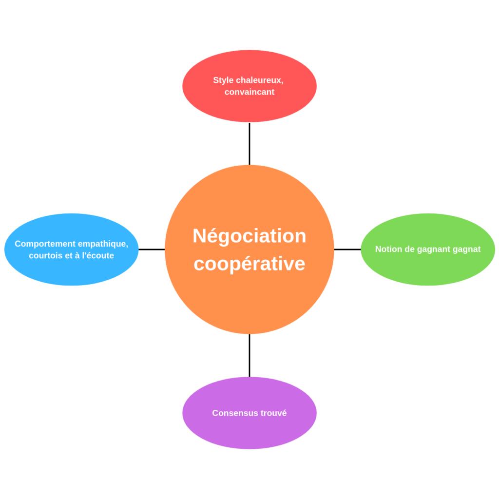 types de négociation