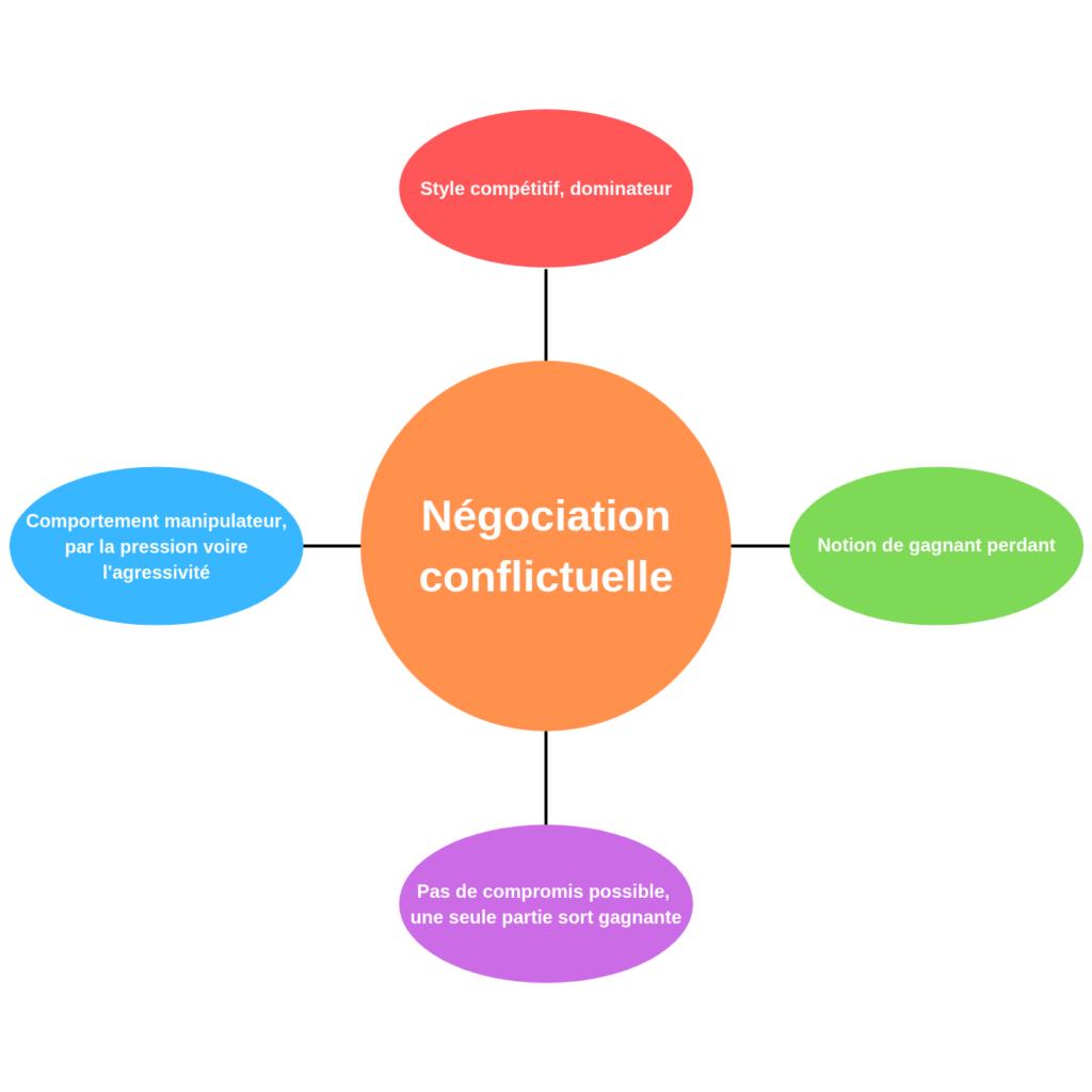 La négociation conflictuelle