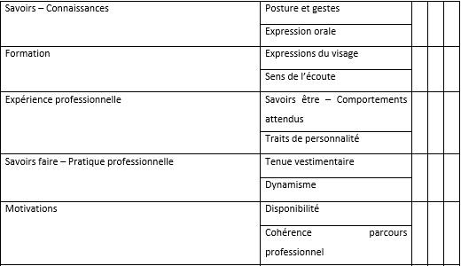 Exemple de grille d'entretien (simplifiée)