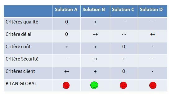 matrice de compatibilité